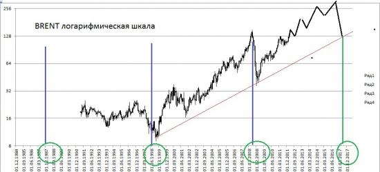 Когда нефть была маленькой или Кризис будет тогда когда о нем забудут почти ВСЕ.