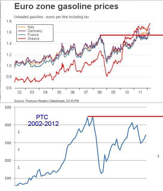 Фундаментал или Техника ? Gasoline vs RTSI . Пример регулирования трендовых стратегий.