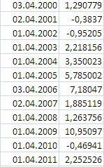 Как вел себя РТС в первую неделю апреля  с 2000г