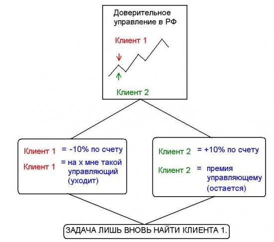 Доверительное управление в России. (Так делать не надо)