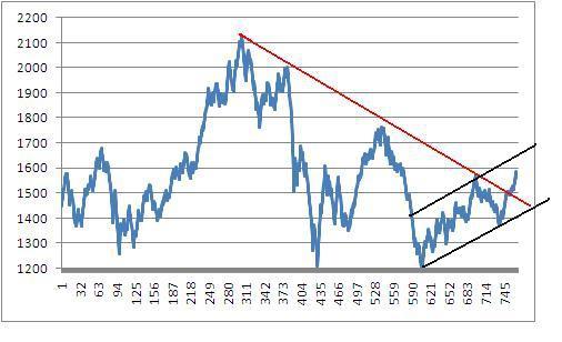 Рынок изменился и это надо признать.