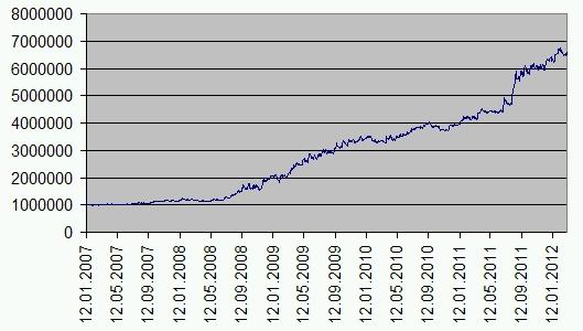 По тестам портфеля торговых систем; upd. стратегии инвестирования