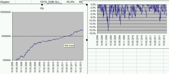 Итоги торговли за июль +4.4%