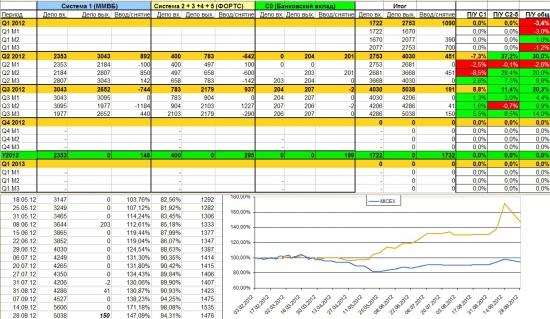 Итоги торговли за сентябрь +14%