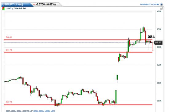 USD/JPY - четкий сигнал на небольшую коррекцию.Входить сейчас.