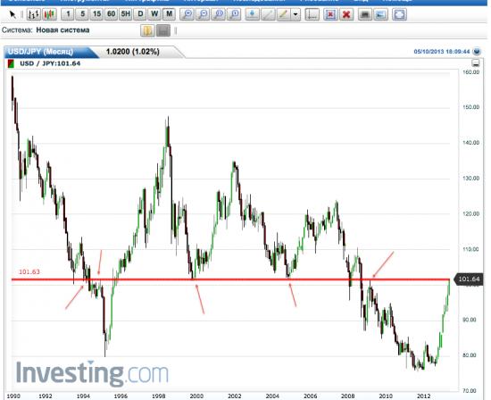 USD/JPY  - достигнут важный исторический уровень