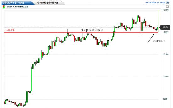 Еще один пример отработки входа от уровня.  USD/JPY.