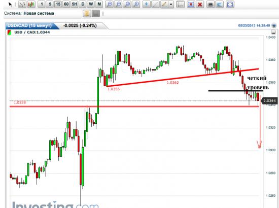 USD/CAD - сигнал на продолжение нисходящей коррекции