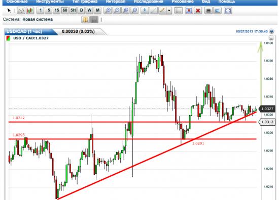 USD/CAD.