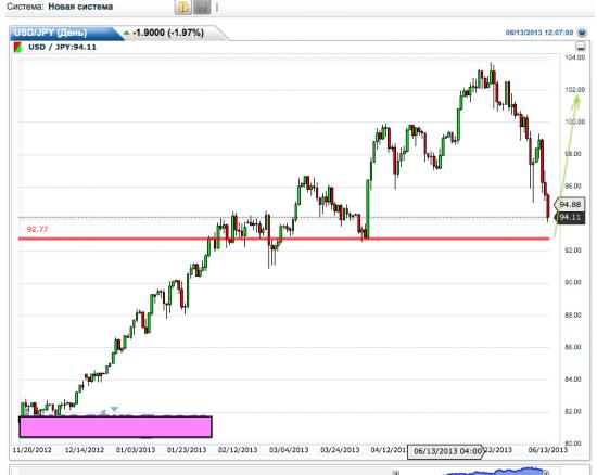 USD/JPY и Московская биржа без комментариев.)