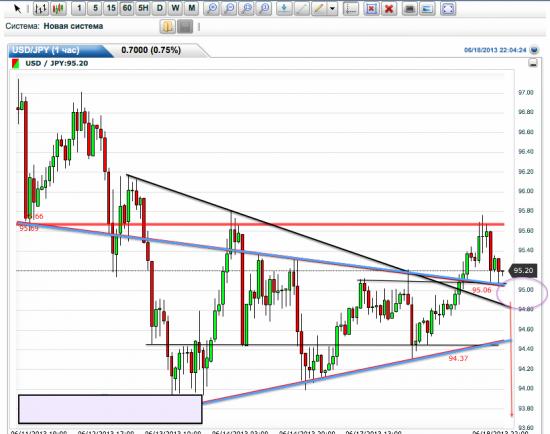 Интересная ситуация по USD/JPY. Треугольники.