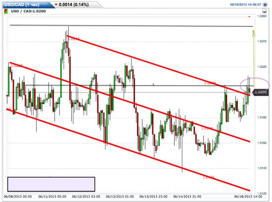 USD/CAD -  ситуация в картинках и начало сигнала на покупку пары.