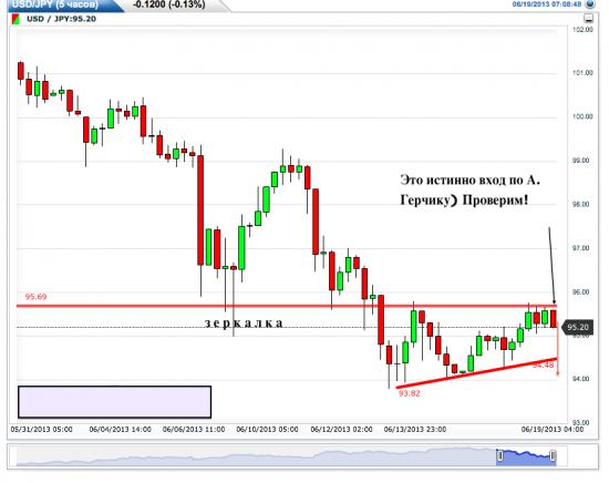 Интересная ситуация по USD/JPY. Треугольники. Продолжение!