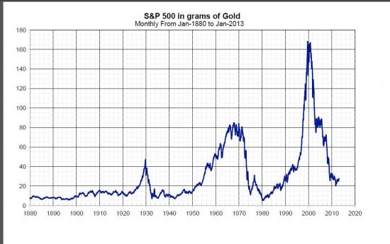 S&P500 в граммах золота