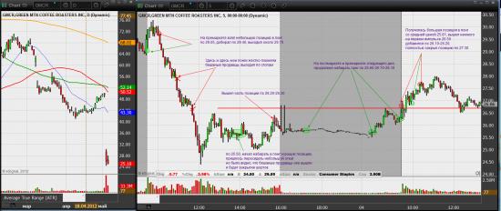 Один из моих последних трейдов. GMCR- сrazy shit trading