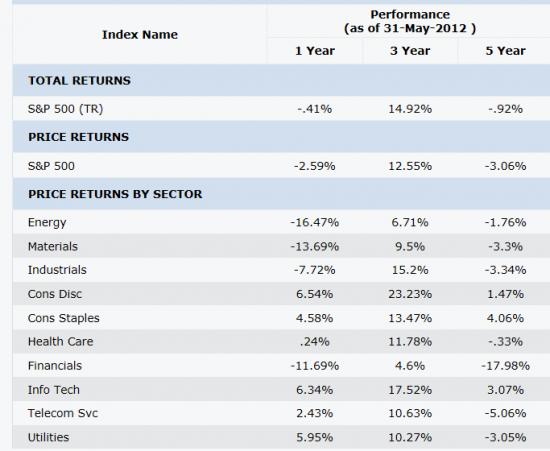 Доходность различных секторов S&P500 за последние 5 лет