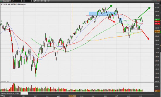 Поведение индекса S&P500 очень похоже на подготовку к ралли