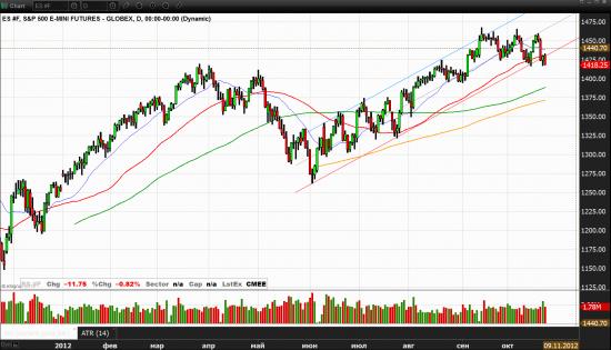 Разворот на S&P500