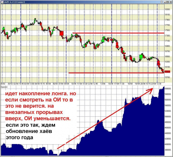анализ ОИ во фьюче газпрома