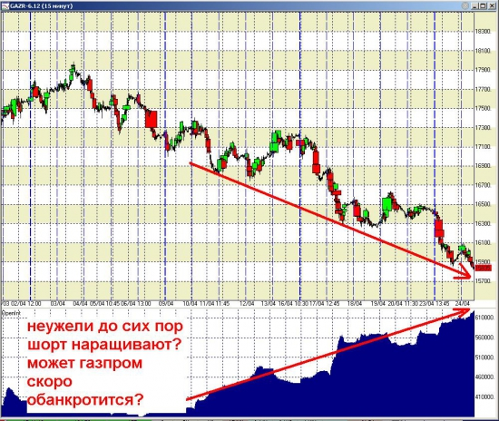 может инсайдеры знают, что газпром скоро ...