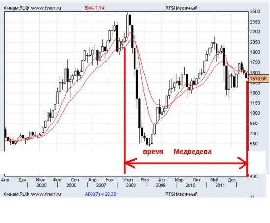 итоги правления Медведева сквозь призму фондового рынка