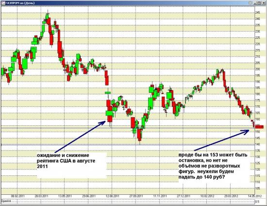 газпром. мы на уровне августа 2011.  график