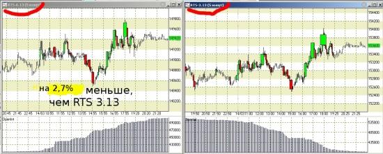 графики говорят о падении