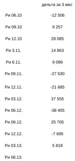 анализ цен контрактов РИ в активной фазе торговли с 2010 по 2013
