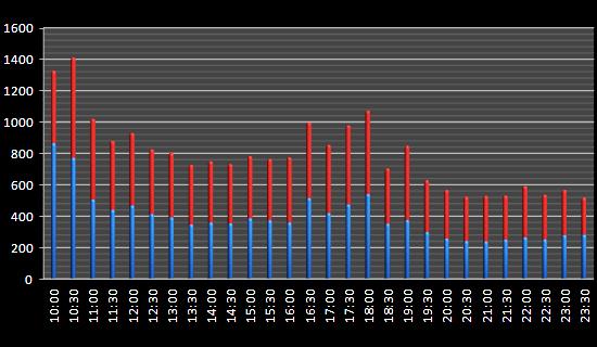 Исследование волатильности 2000 дней fRTS