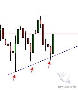 Анализ торговой ситуации фьючерса на золото.