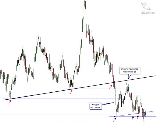 Анализ торговой ситуации на акции Deutsche Bank.
