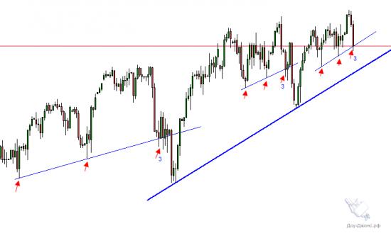 Анализ текущей ситуации на индексе S&P500.