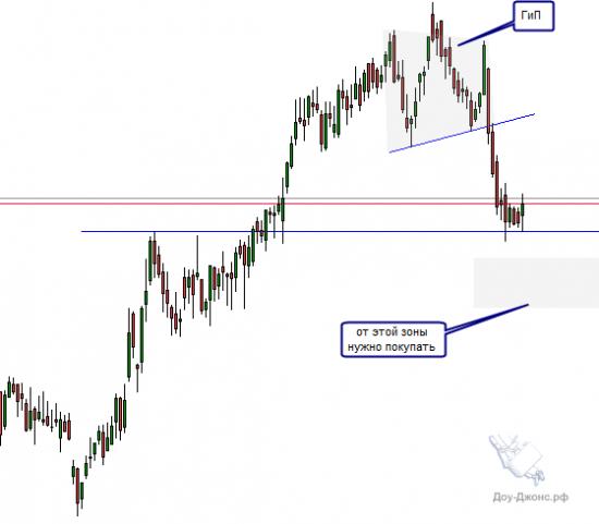 Анализ акции Enagas S.A. Глубокий откат, после длинного тренда.