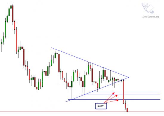 Будет ли расти цена на золото, после выхода из треугольника?