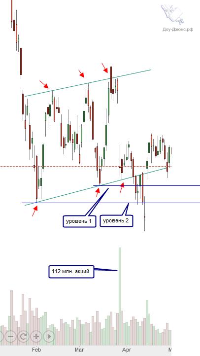 Анализ акции Citigroup