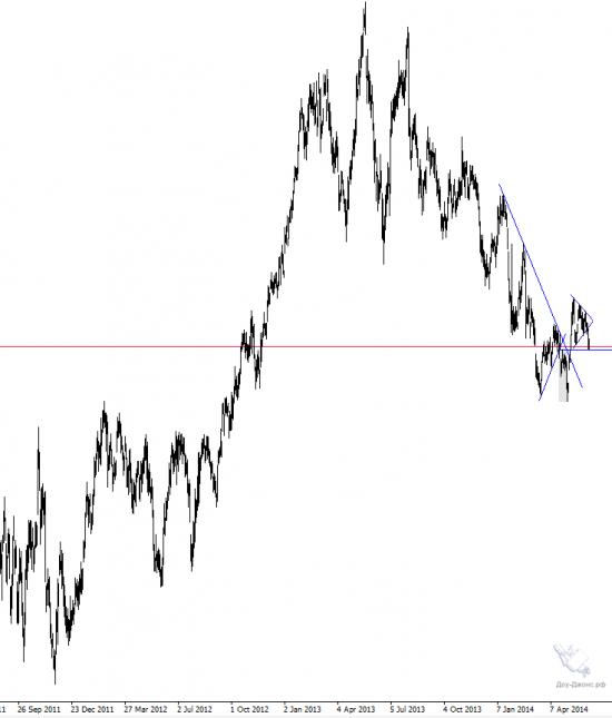 Тонкие материи на акции HSBC