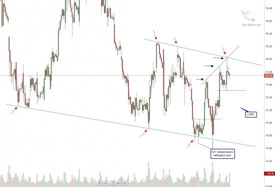 Анализ акции Wal-Mart Stores