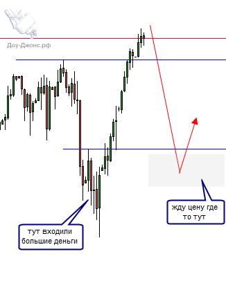 Ловим откат бычьего тренда S&P500.