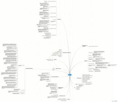 Конспект по трейдингу в виде карты памяти