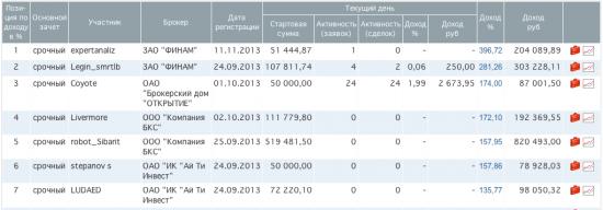 Итоги ЛЧИ 2013