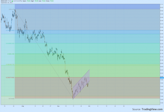 Индекс доллара, Si