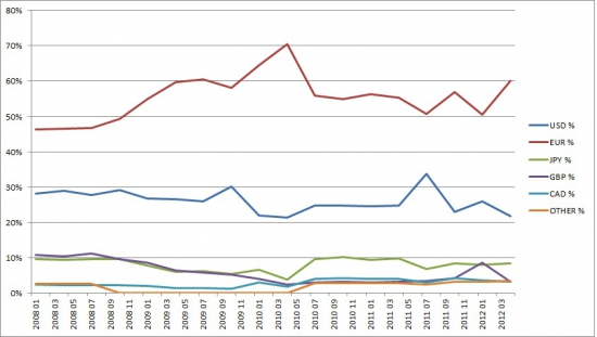 SNB как трейдер - успешен ли он? :)
