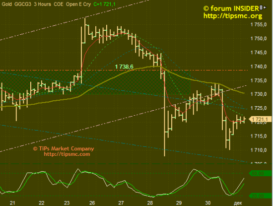 Gold. Перспективы роста/падения. Мой market view .