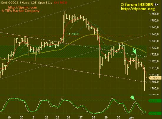 Gold. Перспективы роста/падения. Мой market view from 04/12/2012..