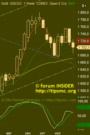 Gold. Перспективы роста/падения. Мой market view from 04/12/2012.