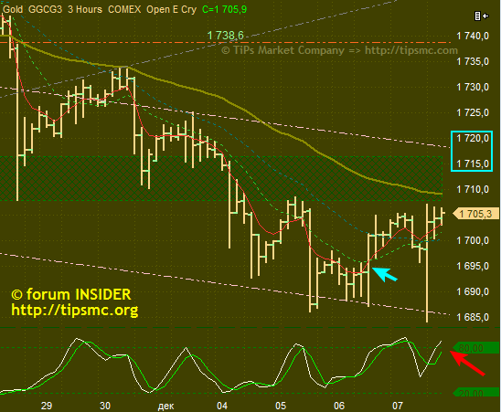 Gold. Перспективы роста/падения. Мой market view from 09/12/2012.