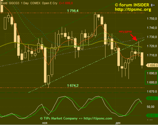 Gold. Перспективы роста/падения. Мой market view from 13/12/2012.