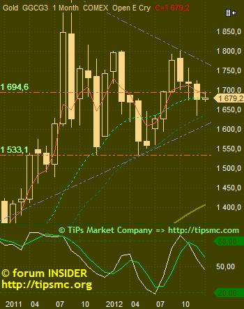 Gold. Перспективы роста/падения. Мой market view from 3/01/2013.