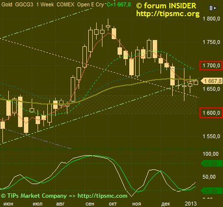 Gold. Перспективы роста/падения. Мой market view from 14/01/2013.