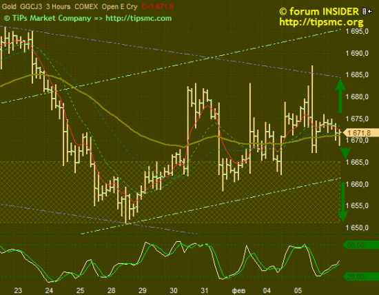 Gold. Перспективы роста/падения. Мой market view from 06/02/2013.